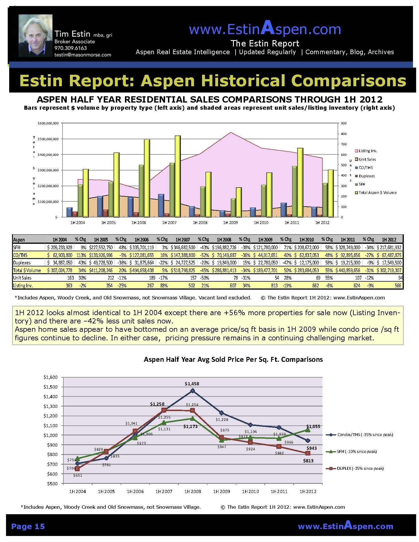 The Estin Report: Mid-Year 2012 – 2nd Quarter/1st Half State of the Aspen Market Image