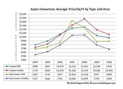 Aspen Real Estate Market Update: Signs of Growing Confidence: Six Aspen Properties Over $14MM = Sold (4) and Under Contract (2) Between Jan 31 – Feb. 19. 2011 Image