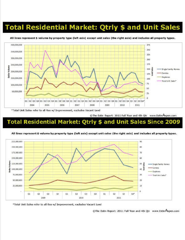 The Estin Report: State of the Aspen Market 2011 and 4th Quarter 2011 – Total Dollar and Unit Sales over Time (Draft chart) Image