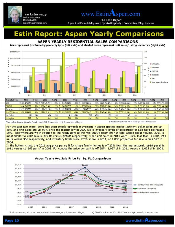 The Estin Report Aspen Snowmass Weekly Real Estate Sales and Statistics: Closed (3) and Under Contract (12): Apr 1 – 8, 12 Image