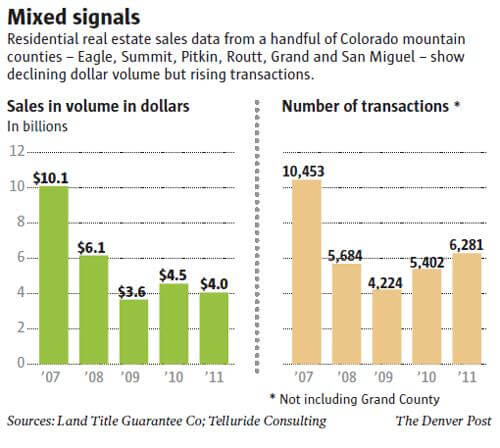 Colorado Resort Homes Sell at Slower Pace, Lower Prices, DP Image