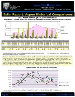 The Estin Report: Q1 2013 State of the Aspen Snowmass Real Estate Market Image