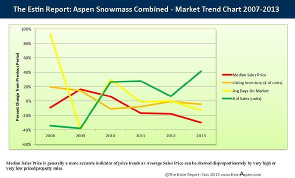 The Estin Report Aspen Snowmass Weekly Real Estate Sales & Stats: Closed (4) + Under Contract / Pending (5): Dec. 22 – 29, 2013 Image