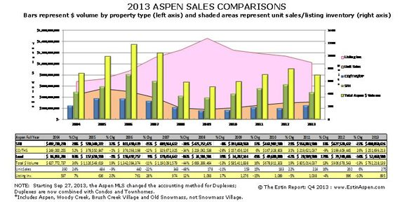 Estin Report: 4th Quarter and Year 2013 State of the Aspen Real Estate Market Image