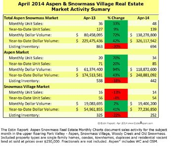 The Estin Report April 2014 Market Snapshot Aspen Snowmass Real Estate Image