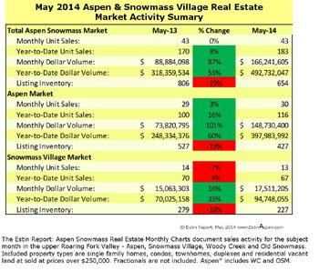 The Estin Report May 2014 Market Snapshot Aspen Snowmass Real Estate Image