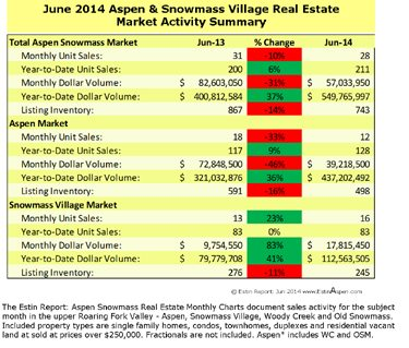 The Estin Report June 2014 Market Snapshot Aspen Snowmass Real Estate Image