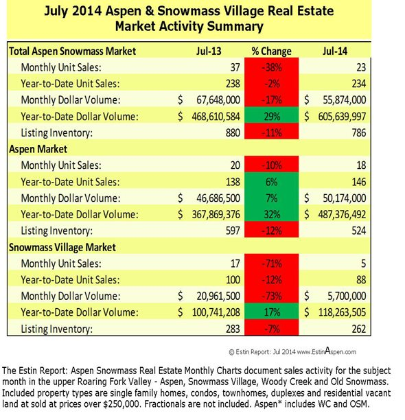 The Estin Report July 2014 Market Snapshot Aspen Snowmass Real Estate Image
