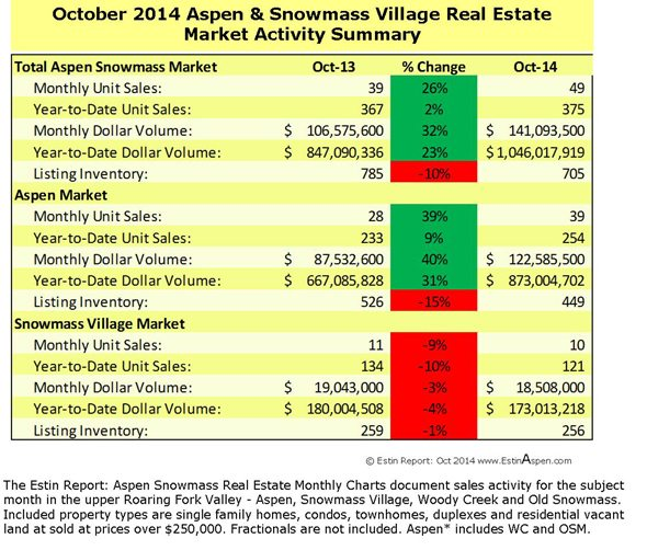 Estin Report October 2014 Market Snapshot Aspen Snowmass Real Estate Image