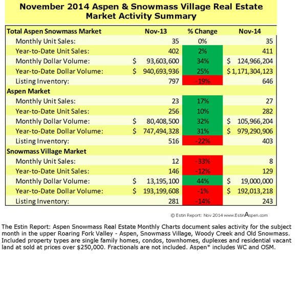 Estin Report November 2014 Market Snapshot Aspen Snowmass Real Estate Image