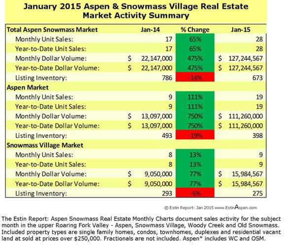 Estin Report January 2015 Market Snapshot Aspen Snowmass Real Estate Image