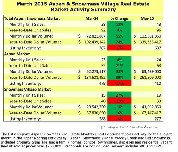 Estin Report March 2015 Market Snapshot Aspen Snowmass Real Estate Image