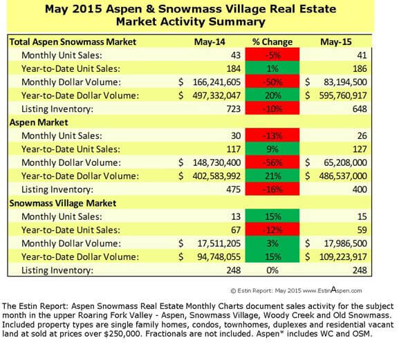Estin Report May 2015 Aspen Real Estate Market Snapshot Image
