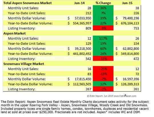 Estin Report: June 2015 Market Snapshot  Aspen Snowmass Real Estate Image
