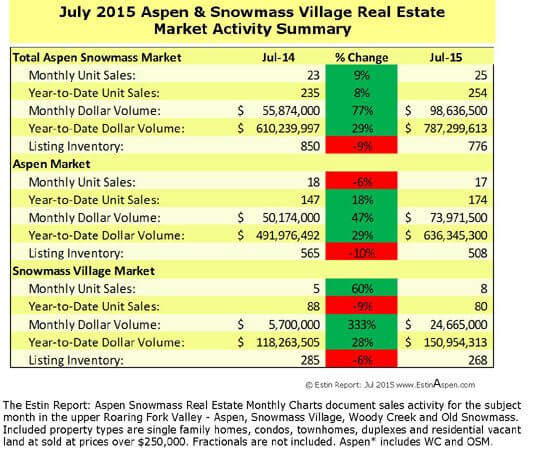 Estin Report: July 2015 Market Snapshot Aspen Snowmass Real Estate Image