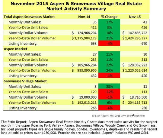 The Estin Report: November 2015 Market Snapshot Aspen Snowmass Real Estate Image
