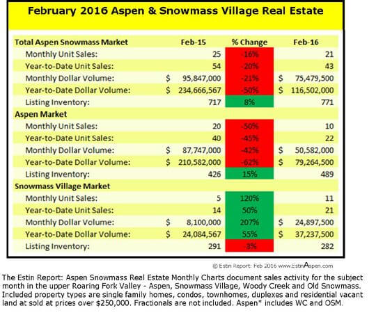 The Estin Report: February 2016 Market Snapshot Aspen Snowmass Real Estate Image