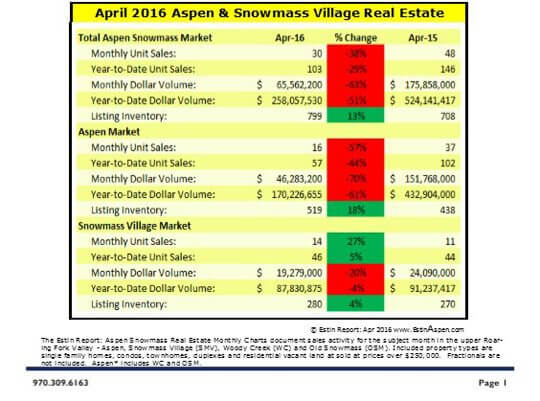 The Estin Report: April 2016 Market Snapshot Aspen Snowmass Real Estate Image