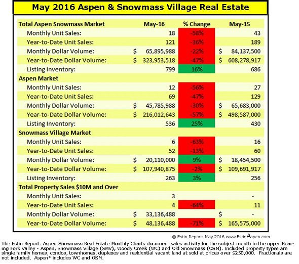 060616 Estin May2016Mos MarketSnapshot AspenSnwmassRealEstate 150ResX590w