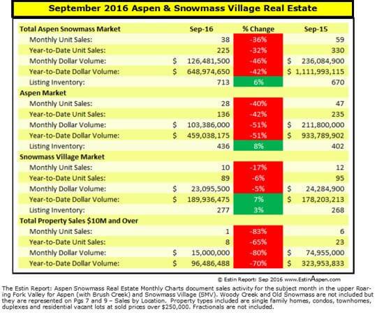 Estin Report Sep 2016 Aspen Real Estate Market Snap Pg1 v2 540w 96res