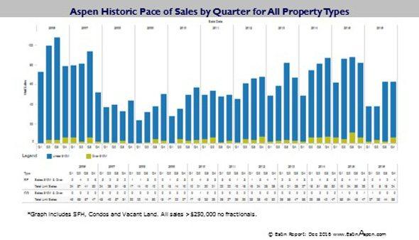 011817 Estin Report Historic Aspen real estate pace of sales since 2006 96res590w