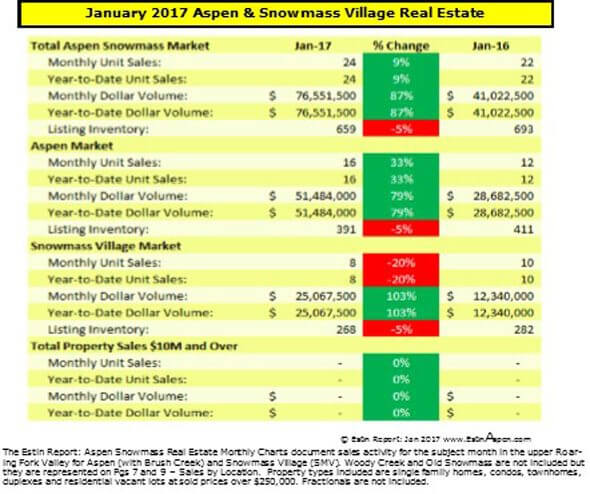 020917 Estin Report Jan 2017 Aspen SMV Real Estate Market Snapshot v1.5 590w96res