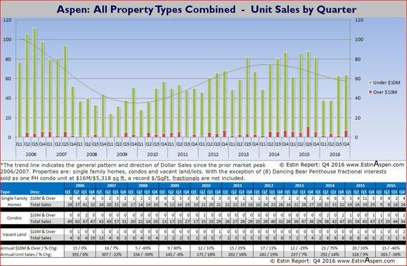 021517 Estin Report Aspen Real Estate Historic All Properties Unit Sales 590w96res