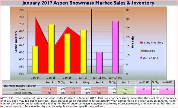 Jan 2017 Asp SMV Snapshot Sales Inventory capture 590w96res