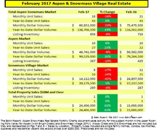 030517 EstinReport Feb 2017 Aspen Real Estate Market Snapshot 530w72res