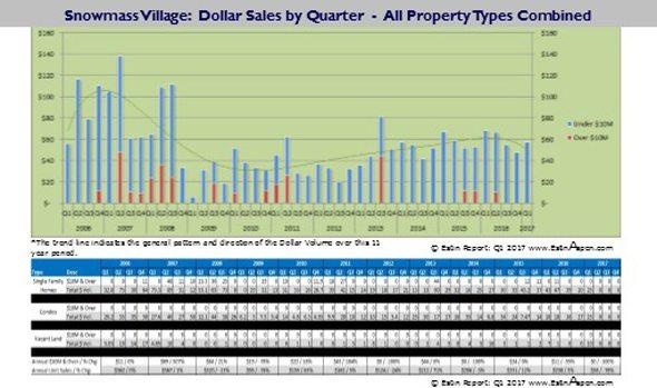 040317 Q1 2017 Estin Report SMV Real Estate Pace of Unit Dollar Sales since 2006 590w