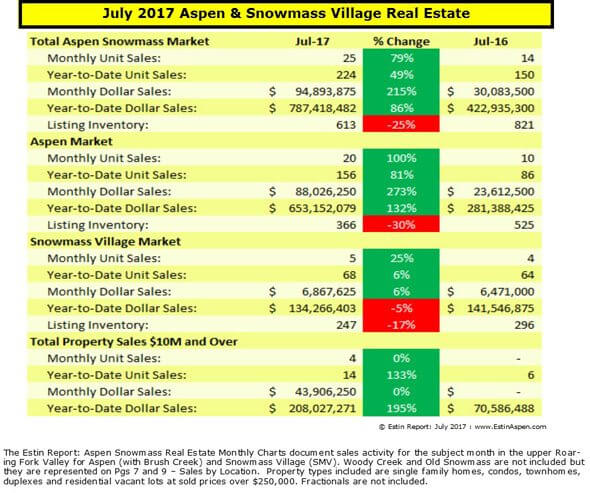 Estin Report July 2017 Aspen Snowmass Real Estate Market Report Monthly Snapshot Image