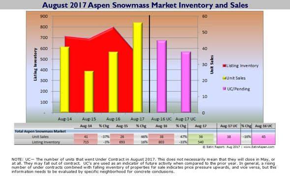 090517 Estin Report Aug 2017 Aspen Real Estate Sales vs Inventory 590x 120res