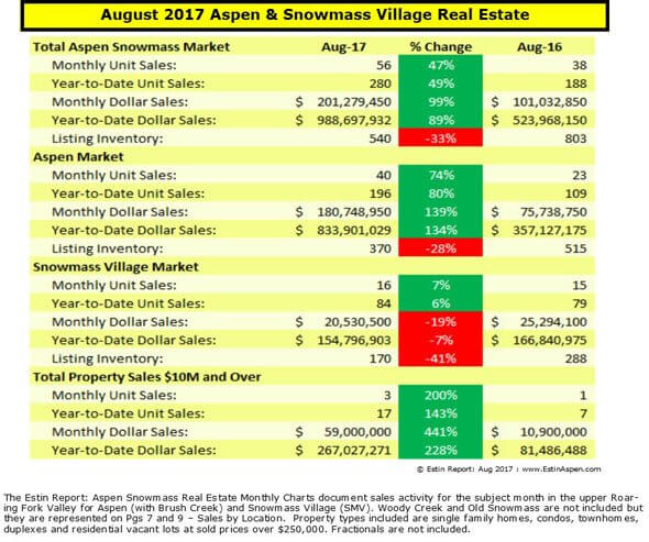 090517 Estin Report Aug 2017 Aspen Real Estate Summary Table 590w 120res