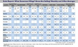 091517 Estin Report Aug 2017 Snowmass Village Real Estate Sales by Location v2.2 250w 96res