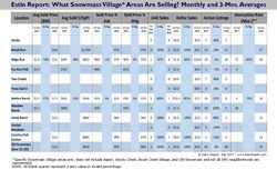 Estin Report Sep 2017 Snowmass Village Real Estate Sales by Neighborhood v2.1 250w96res