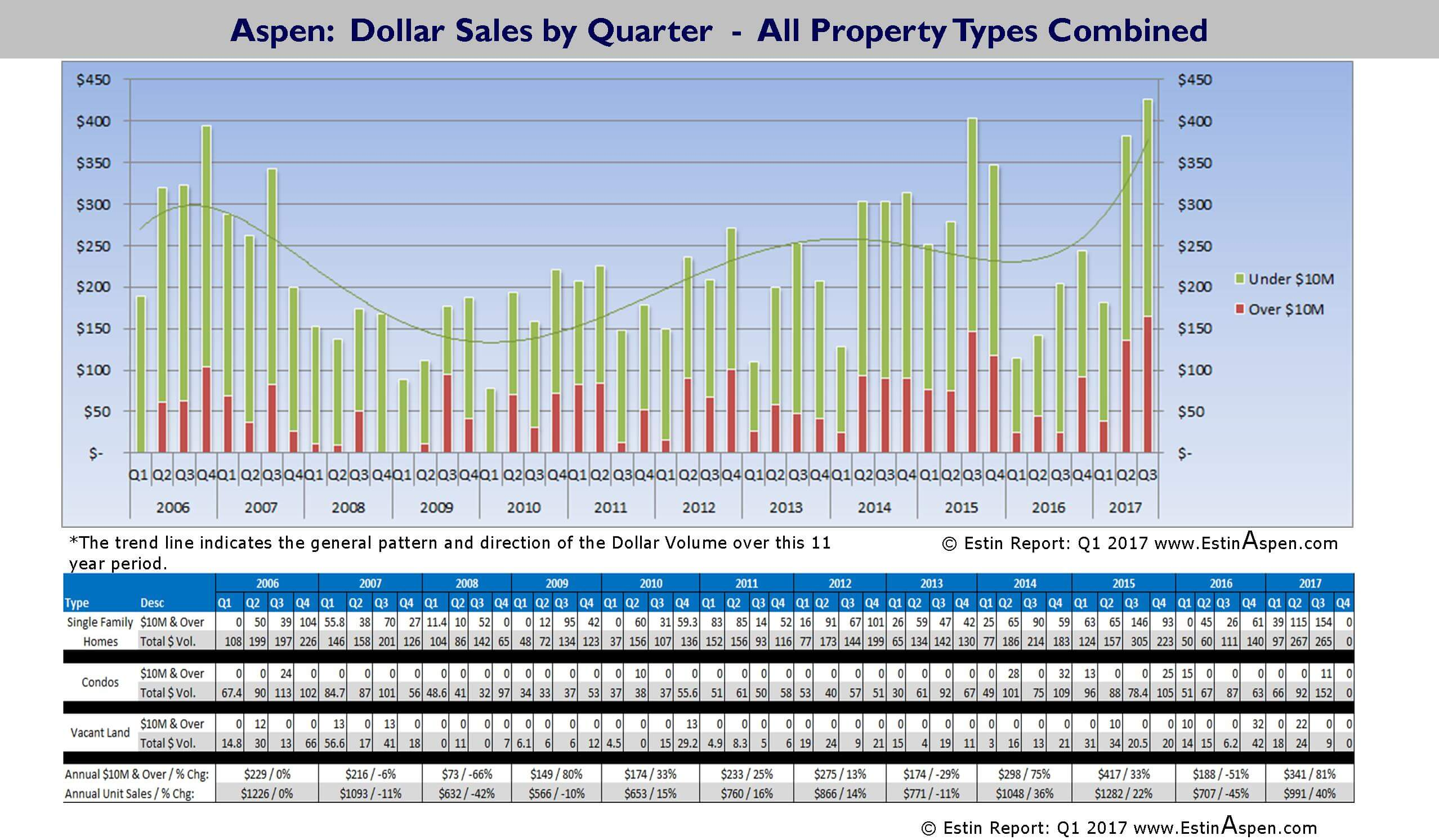 Chart Series 2007 2018 Aspen And Snowmass Village Dollar Unit Bald Eagle Diagram Along With Golden Related Keywords Sales By Totals Sf Homes Condos Vacant Land Tim Estin