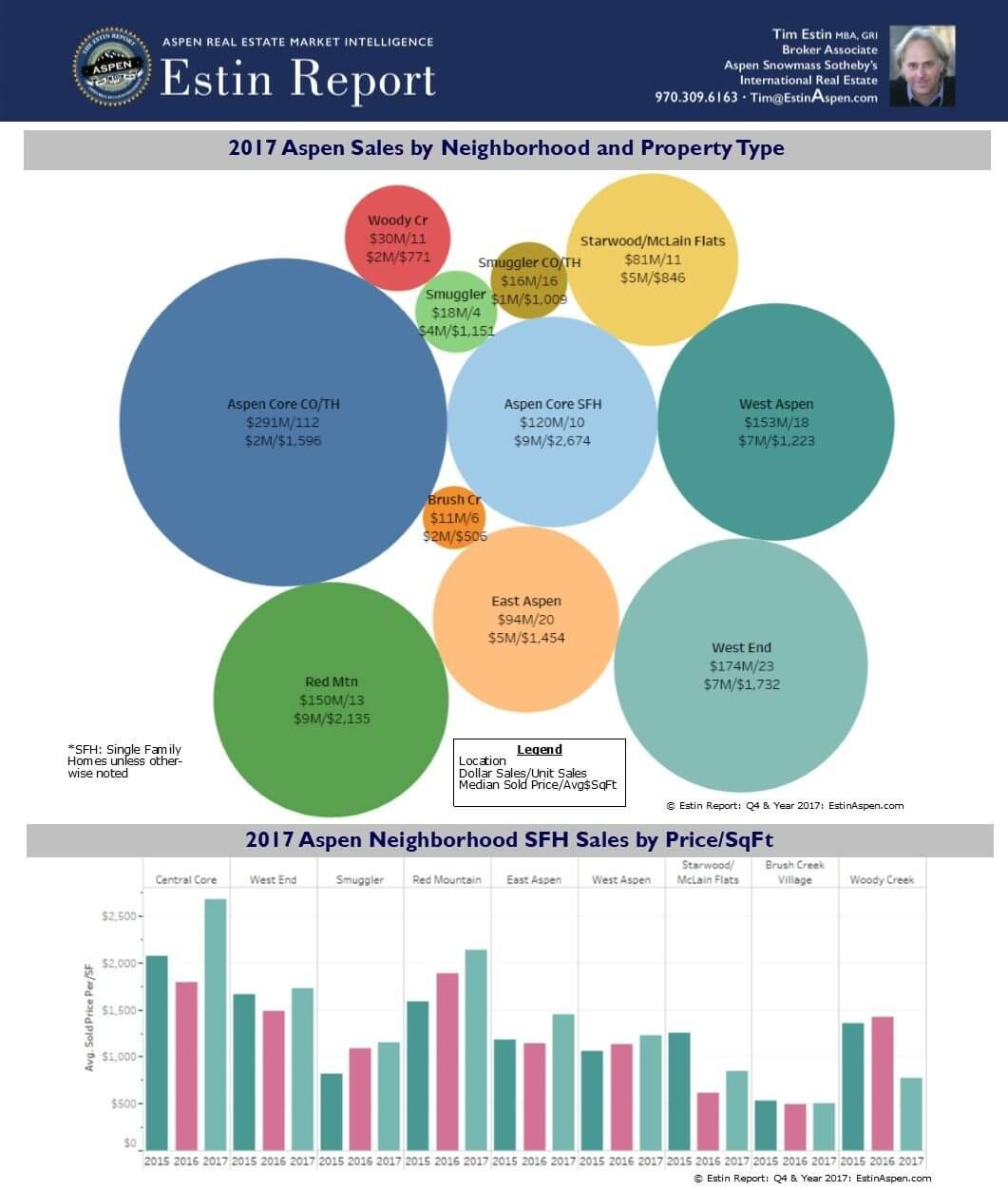 New Charts: 2017 Aspen Sales by Neighborhood and Downtown Condo Sales Fly High Image