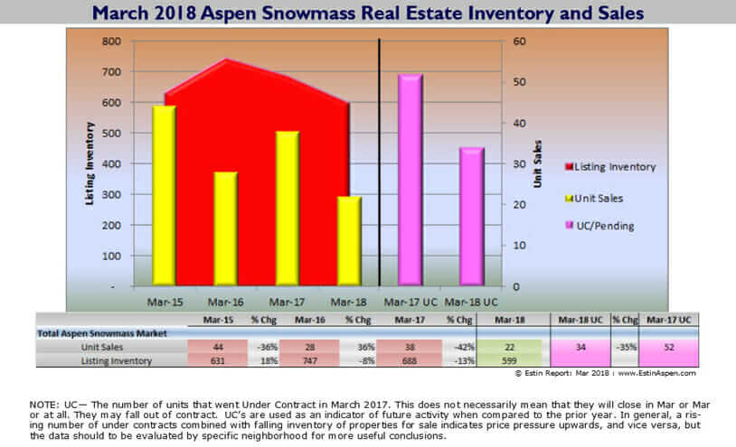 Estin Report: March 2018 Aspen CO Real Estate Market Snapshot Image