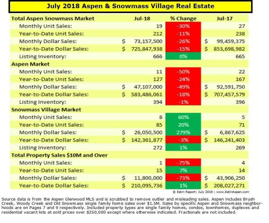 Estin Report: July 2018 Aspen CO Real Estate Market Report Snapshot Image