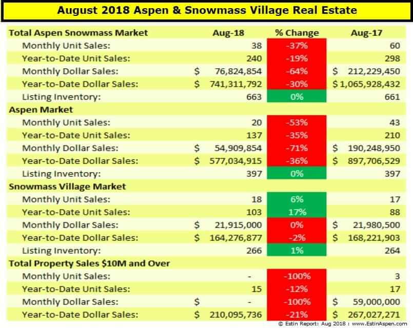 Estin Report: August 2018 Aspen CO Real Estate Market Report Snapshot Image