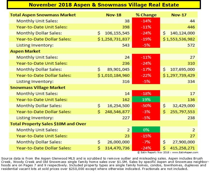 Estin Report: Nov 2018 Aspen CO Real Estate Market Report Snapshot Image