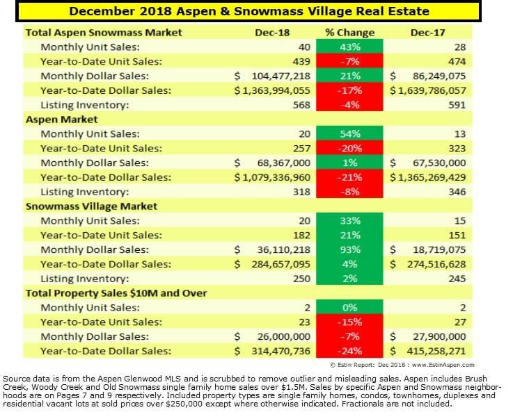 Estin Report Dec 2018 and 2018 YR Aspen CO Real Estate Market Report Snapshot Image