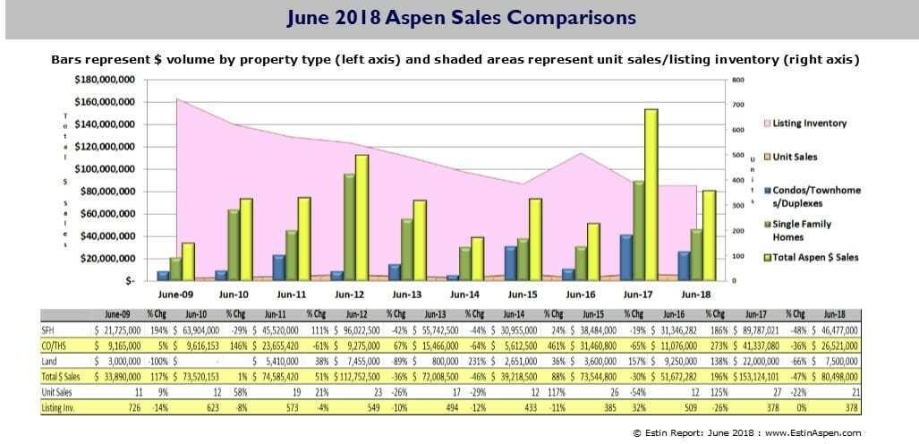 Estin Report: June 2016 Aspen Real Estate Market Report Snapshot Image