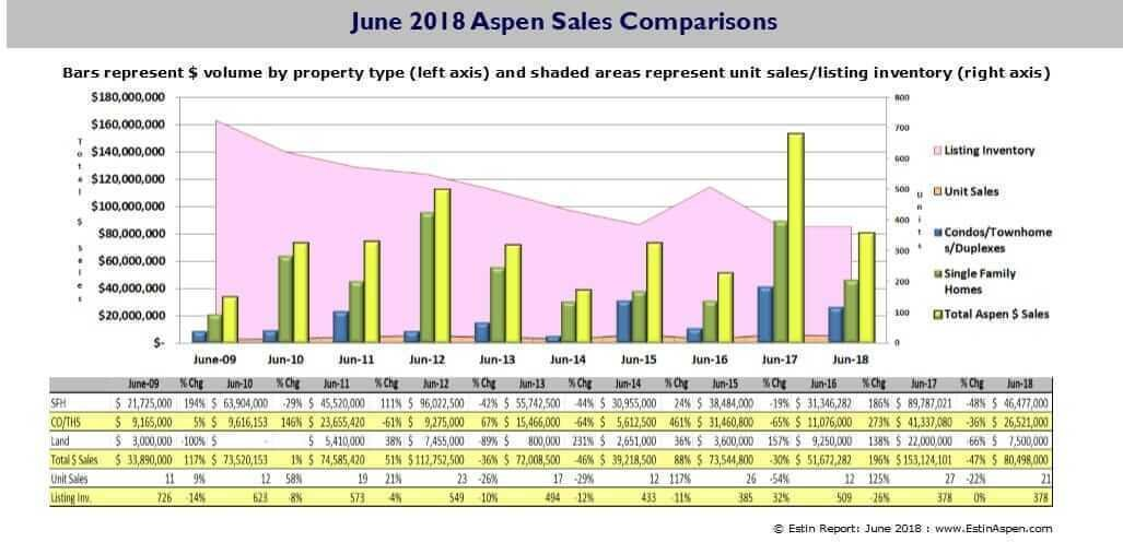 Estin Report: June 2018 Aspen CO Real Estate Market Snapshot Image
