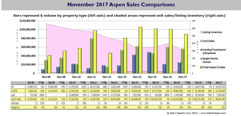 Estin Report Nov 2017 Aspen Snowmass Real Estate Report Monthly Snapshot Image