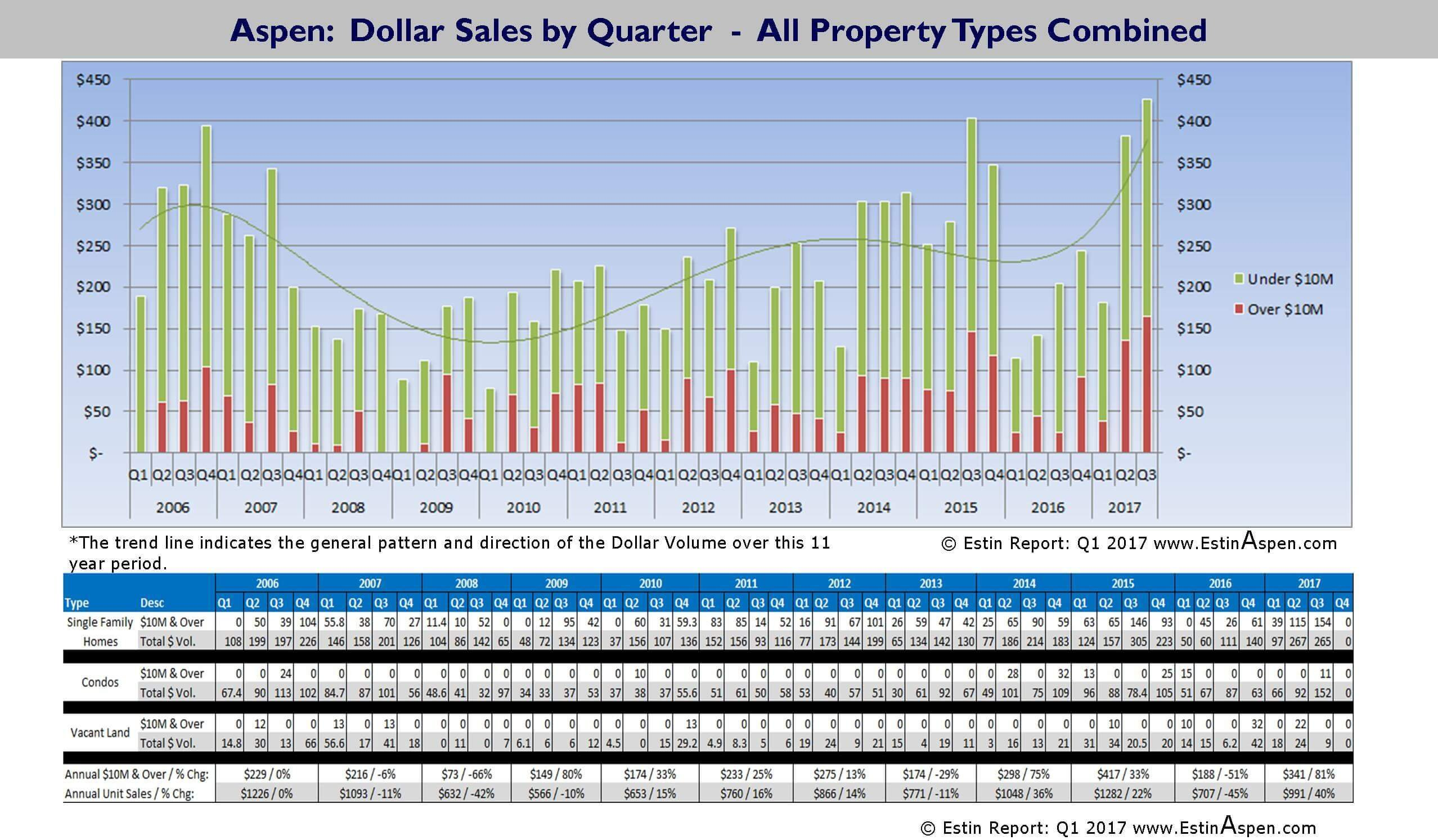 New Charts: 2006 – Q3 2017 Historic Pace of Aspen and Snowmass Village Dollar and Unit Sales by SF Homes, Condos and Vacant Land Image