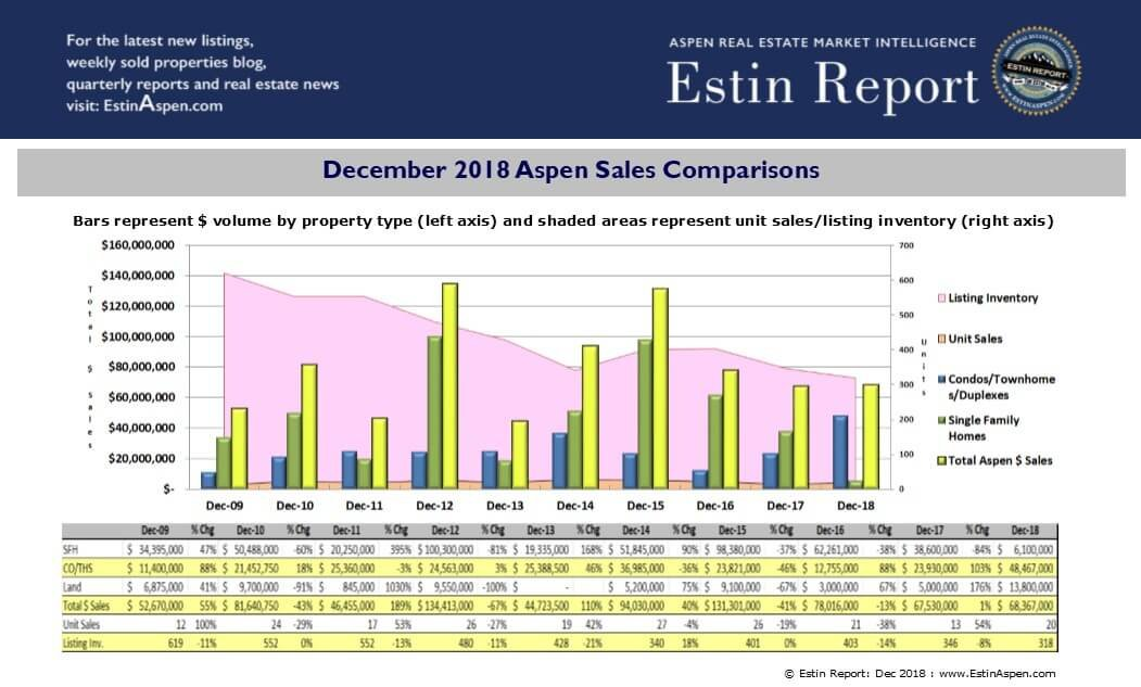 2018 Real Estate – Snowmass Surges, Aspen Slips – Pitkin County Sees $1.8B in Sales, AT Image