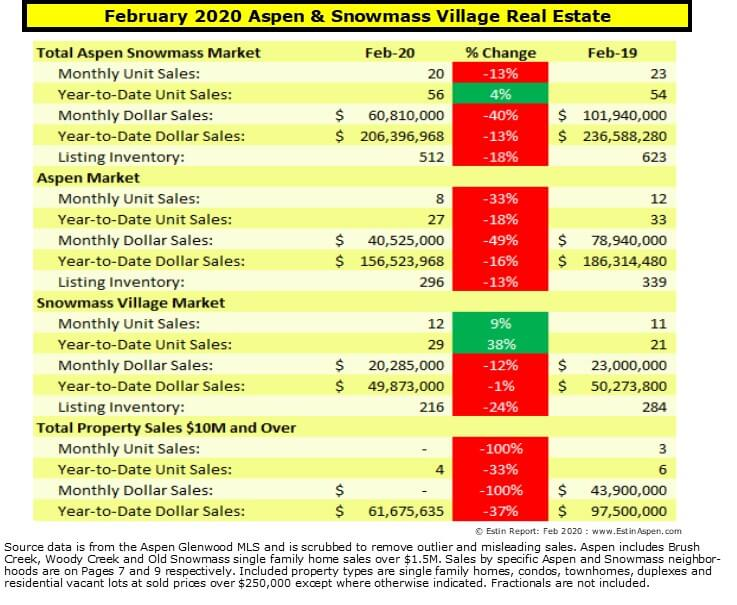 Estin Report Feb 2020 YTD Aspen Snowmass Real Estate Market Report Snapshot Image