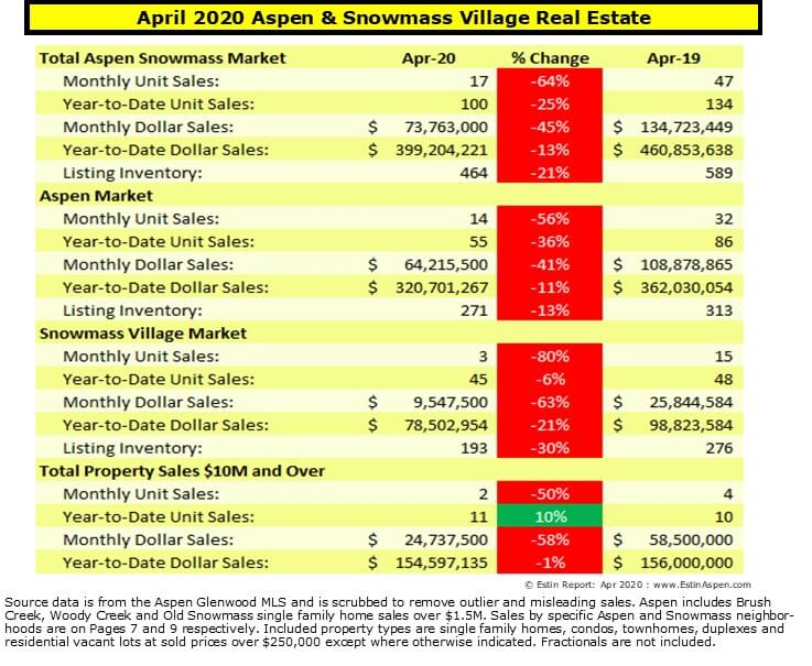 April 2020 & YTD Aspen Snowmass Real Estate Market Snapshot with Covid 19 Effect Addendum(s) Image