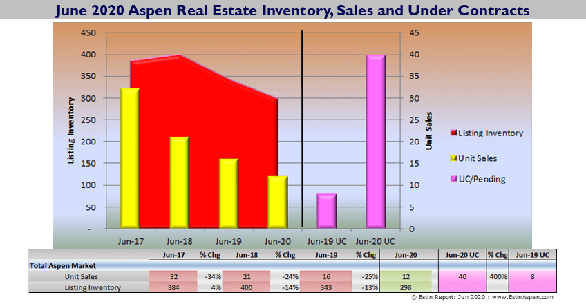 June 2020 YTD Aspen Snowmass Real Estate Market Snapshot Image
